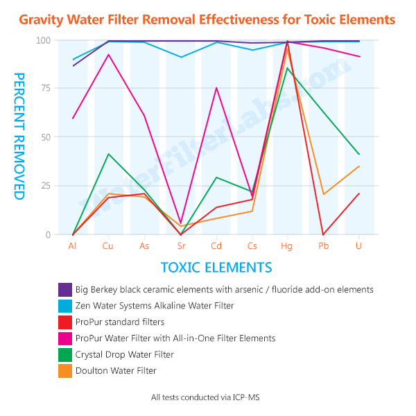 water-filtration-unit-specs-Chart-Gravity-Water-Filter-Removal-Effectiveness-for-Toxic-Elements-01-600