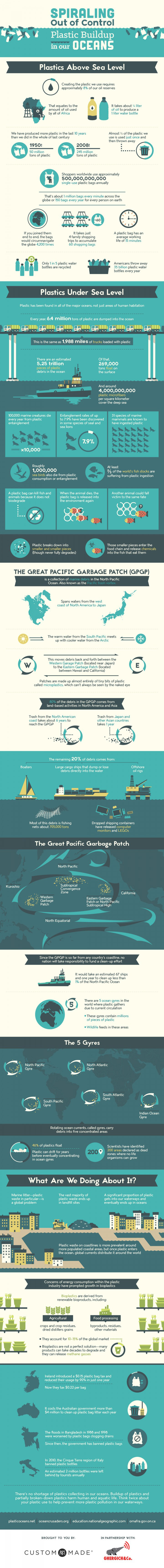 plastic pollution in our oceans infographic